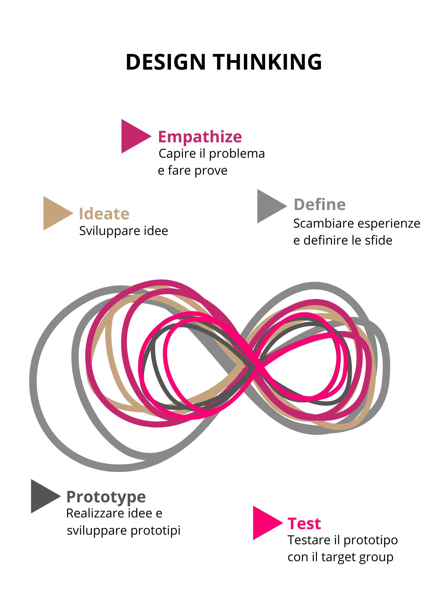 infografica_design_thinking